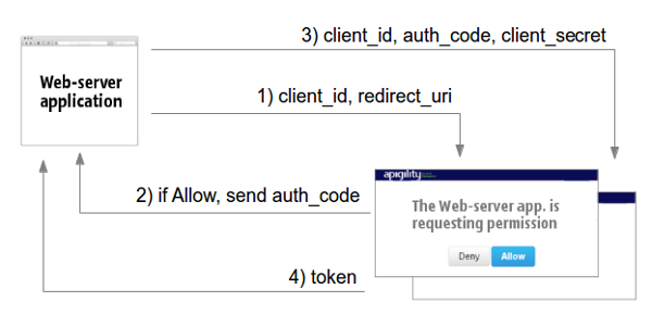 OAuth2 Authentication